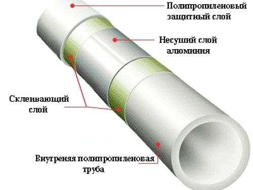 Строение армированной трубы из полипропилена