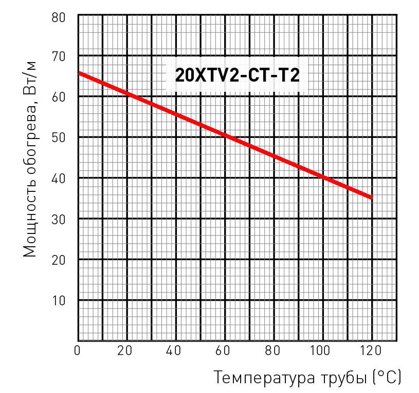 20XTV2-CT-T3 мощность обогрева