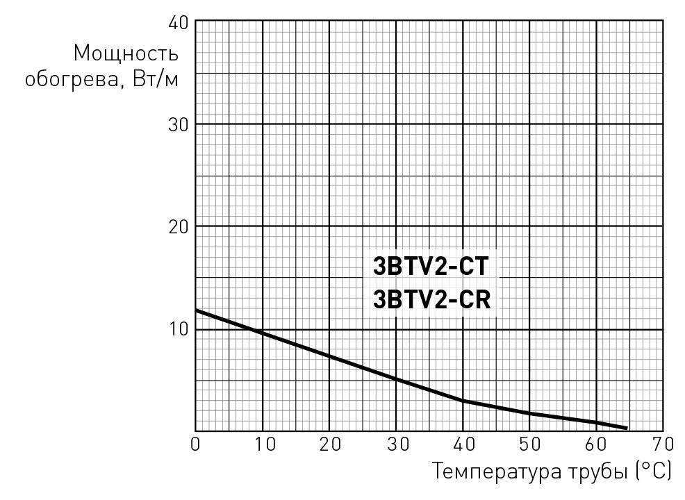 3BTV2-CT мощность обогрева