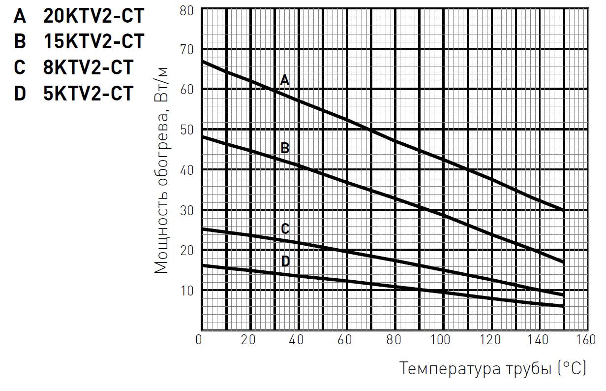 KTV оценка мощности