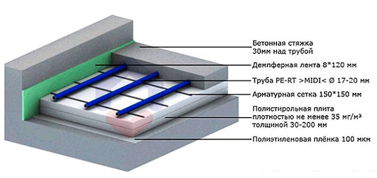 Схема теплых водяных полов