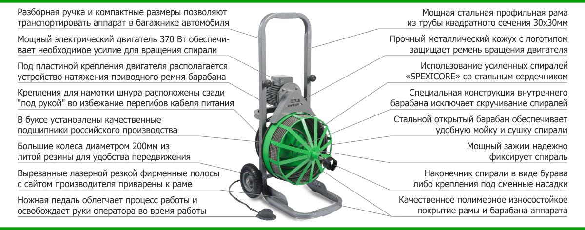 Аппарат SPEX MEDIUS описание
