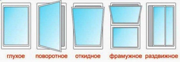 Схемы различных окон