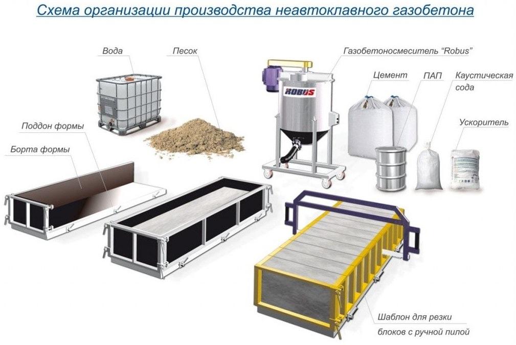 производство неавтоклавного газобетона