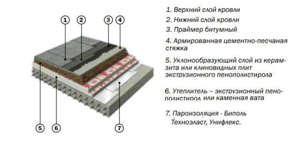 Кровельный пирог утепленной плоской крыши