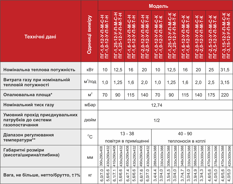 Таблиця хар-к ГПП Арбат