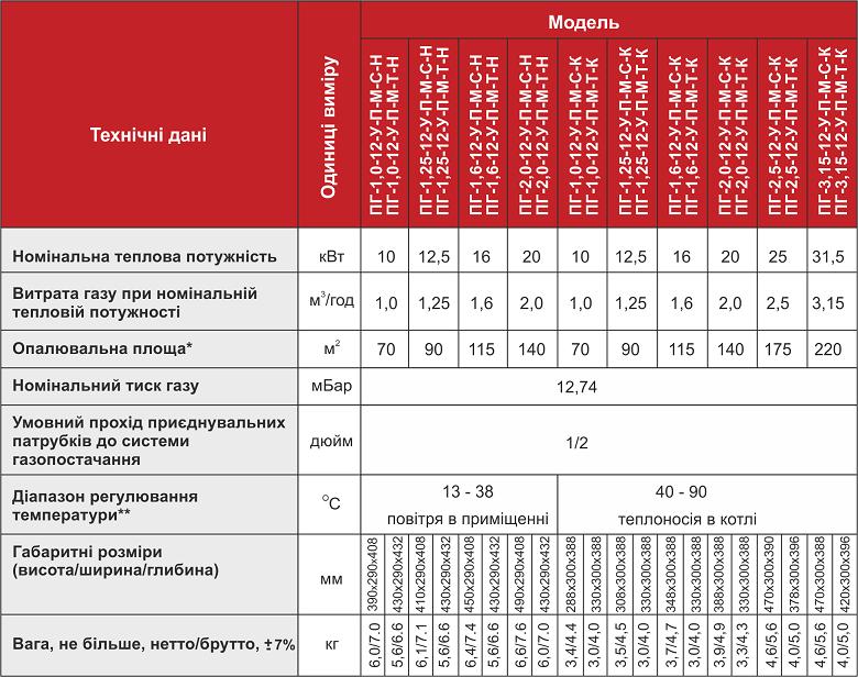Таблиця хар-до ГПП Арбат