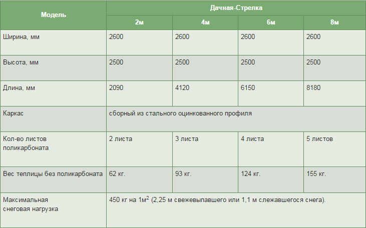 Размеры Дачная Стрелка