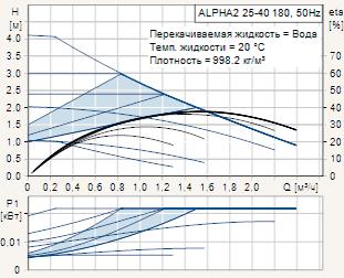 Диаграмма рабочих характеристик циркуляционного насоса Grundfos Alpha2 25-40