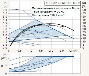 Диаграмма рабочих характеристик циркуляционного насоса Grundfos Alpha2 32-60