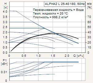Диаграмма рабочих характеристик циркуляционного насоса Grundfos Alpha2 L 25-40