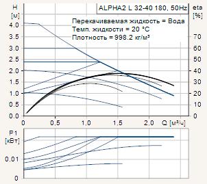 Диаграмма рабочих характеристик циркуляционного насоса Grundfos Alpha2 L 32-40