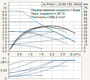 Диаграмма рабочих характеристик циркуляционного насоса Grundfos Alpha2 L 32-60