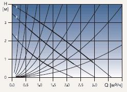 Диаграмма рабочих характеристик циркуляционного насоса Grundfos UPS 25-40