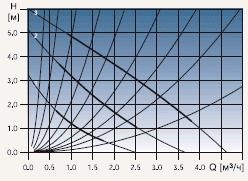 Диаграмма рабочих характеристик циркуляционного насоса Grundfos UPS 25-60