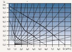 Диаграмма рабочих характеристик циркуляционного насоса Grundfos UPS 25-80