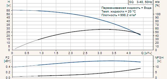 Диаграмма характеристик скважинных насосов Grundfos серии SQ 3-40