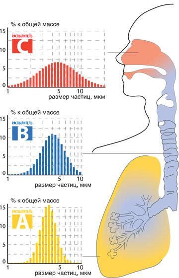 Три розпилювача для інгаляції верхніх і нижныих дихальних шляхів