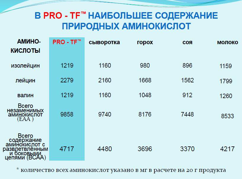 pro-tf-4life
