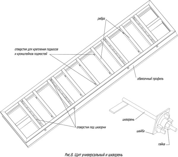 Опалубка колонн на универсальных щитах