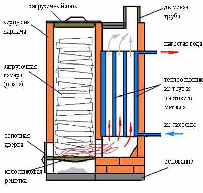 принцип работы шахтного котла
