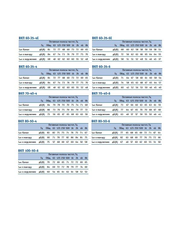ВКП 50-30-4Е (220В) Аэродинамическая характеристика ВКП-50-30