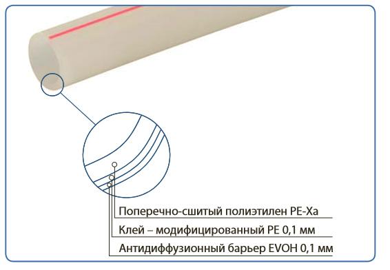 Структура труб Uponor Трубы Radi Pipe (Eval) PE-Xa