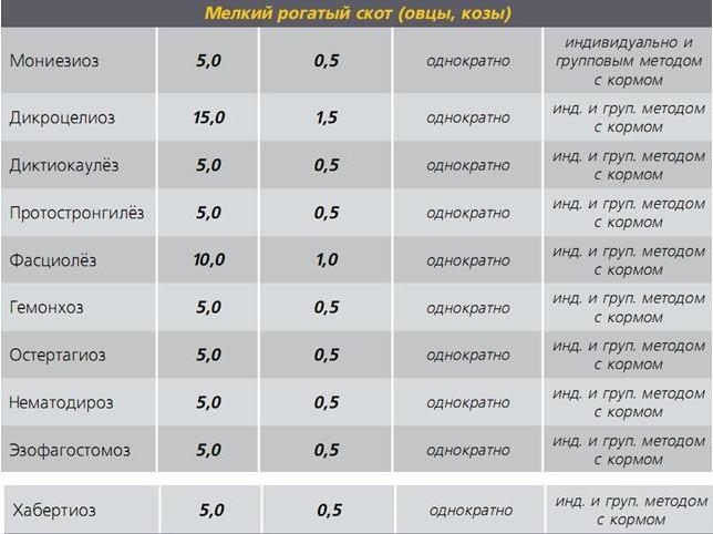 Альбендазол порошок - дозтровка МРС