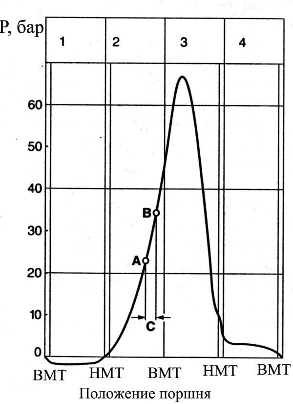 Діаграма зміни тиску в дизельному двигуні в залежності від кута повороту колінчастого валу