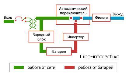 схема работы источника бесперебойного питания line-interactive