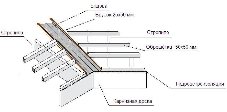 Монтаж ендовы