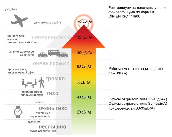 анализатор шумомер казахстан