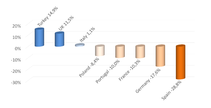 Cooling towers - market growth 2015-2016 - split by country.PNG