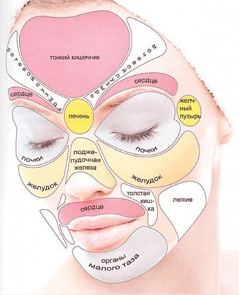 Китайская диагностика появления пигментных пятен на лице