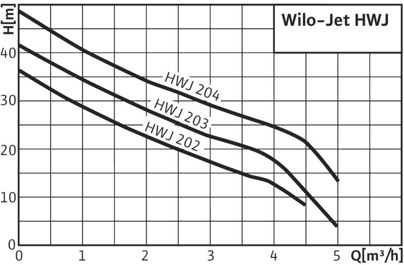 Насос Wilo-Jet HWJ-204-EM-50
