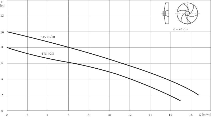 Погружной насос Wilo-Drain STS40/10A 1-230-50-2-10M KA.