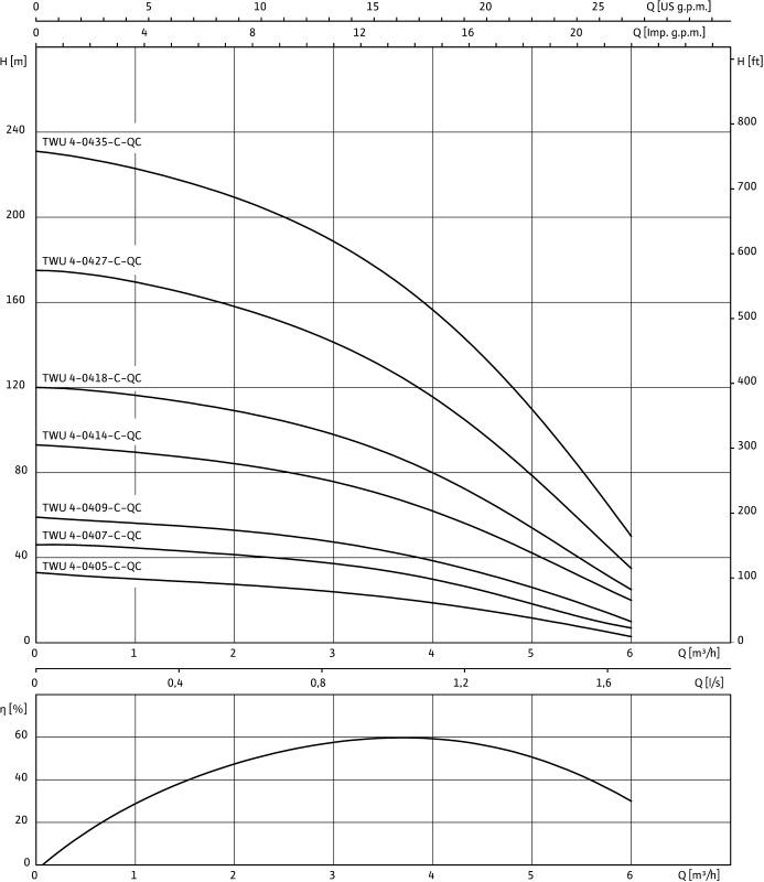 Насос WILO-Sub TWU4-0427-C DM-QC