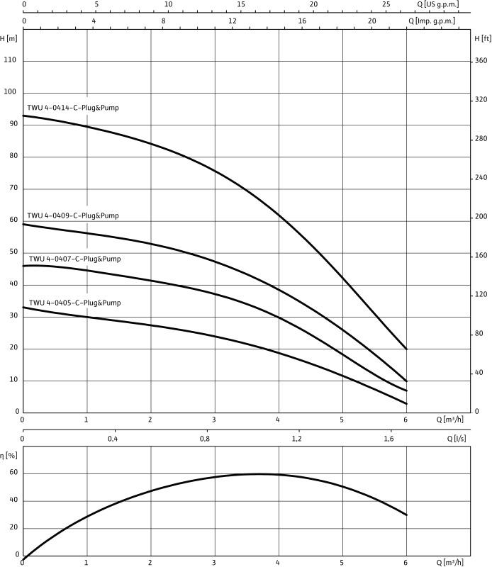 Установка WILO-Sub TWU4-0414-C-PnP/DS