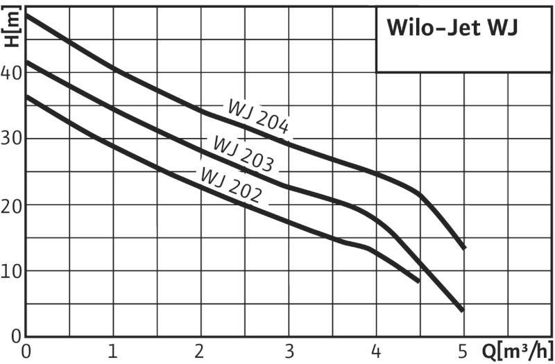 Насос Wilo-Jet WJ-203-EM