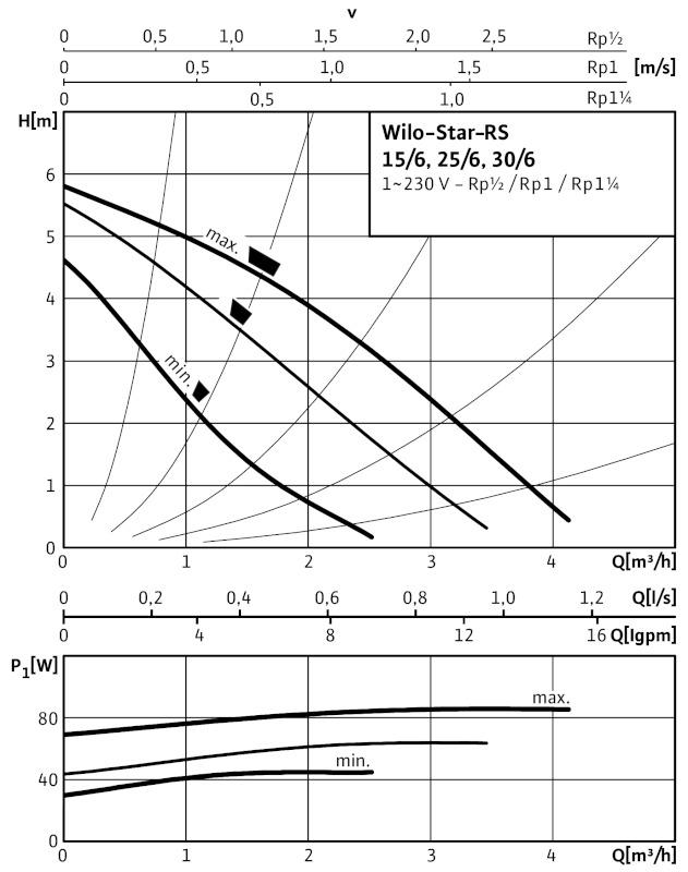 Насос Wilo Star-RS 30/6 с гайками