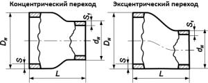 perexody-stalnye-razmery-gost