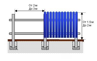 установка забора из металлического штакетника