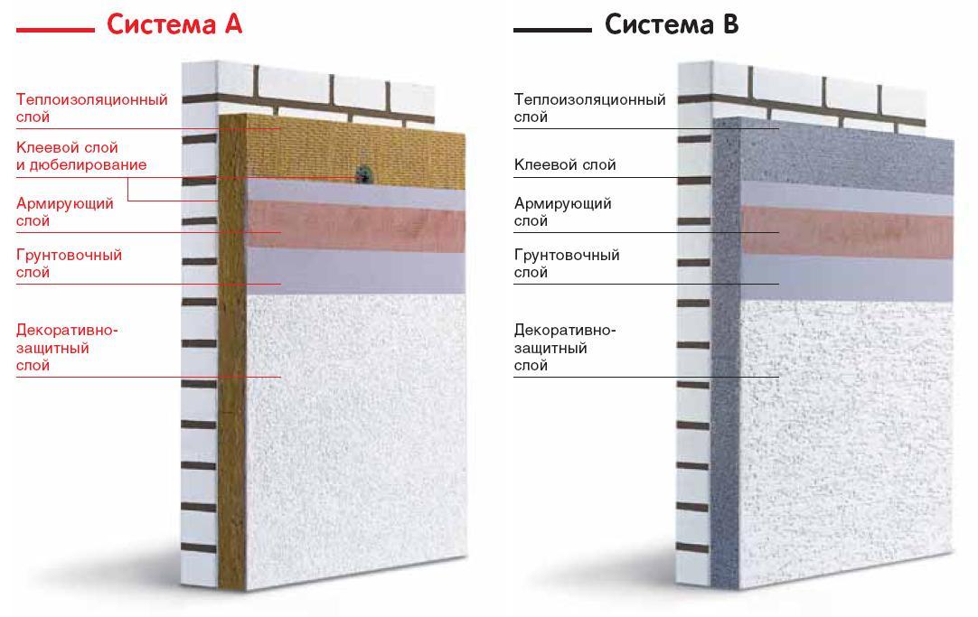 Система утепления фасадов Capatect