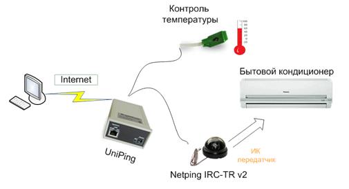 NetPing IRC-TR v2