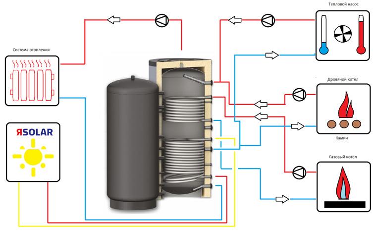 Схема подключения бойлера косвенного нагрева SOLAR SS Duo из нержавеющей стали AISI 304