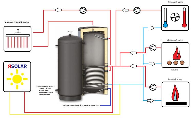 Схема подключения бойлера косвенного нагрева SOLAR SS из нержавеющей стали AISI 304