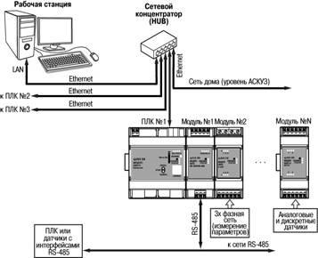 Вариант интеграции устройств линейки Модус в сеть