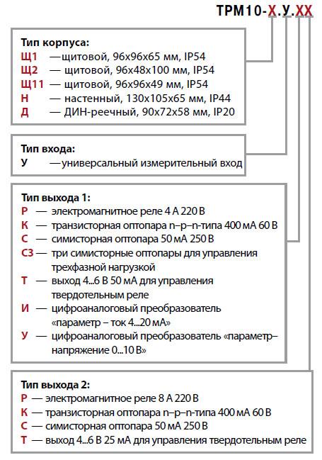 трм10_Модификации