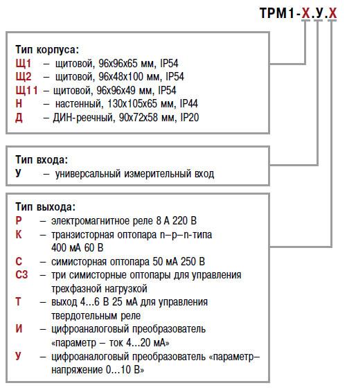 трм1_Модификации