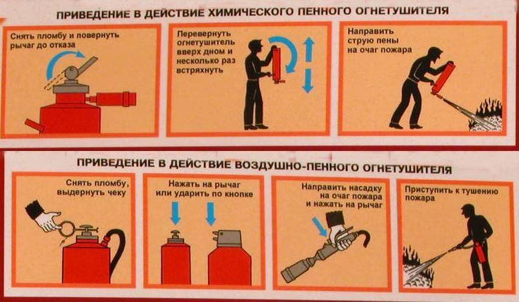 Принцип тушения пенным огнетушителем